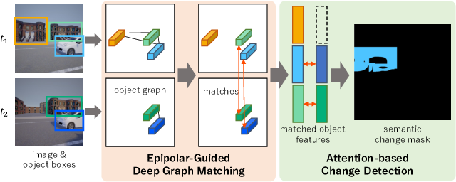 Figure 1 for Epipolar-Guided Deep Object Matching for Scene Change Detection