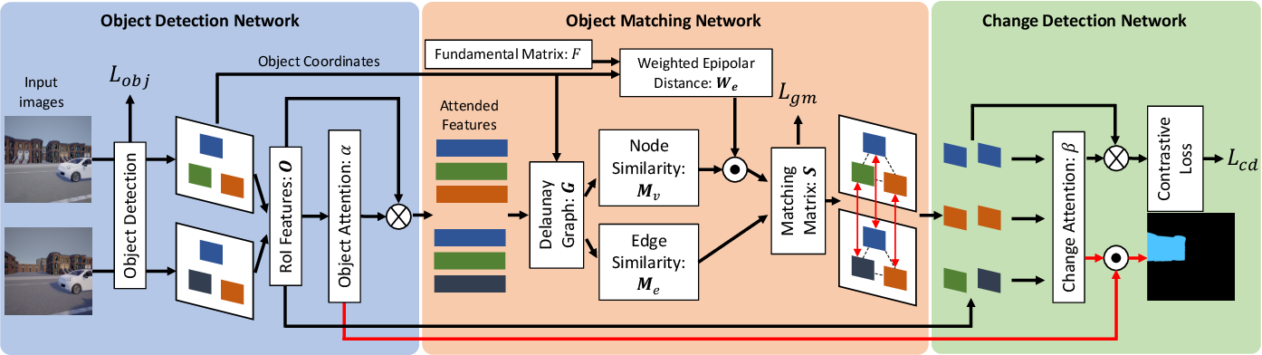Figure 2 for Epipolar-Guided Deep Object Matching for Scene Change Detection