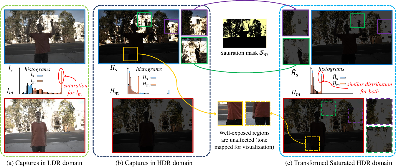 Figure 2 for Attention-Guided Progressive Neural Texture Fusion for High Dynamic Range Image Restoration