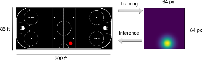 Figure 3 for PuckNet: Estimating hockey puck location from broadcast video