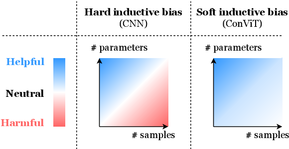 Figure 1 for ConViT: Improving Vision Transformers with Soft Convolutional Inductive Biases