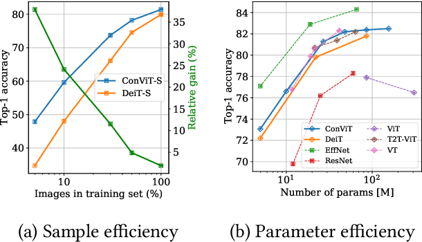 Figure 3 for ConViT: Improving Vision Transformers with Soft Convolutional Inductive Biases