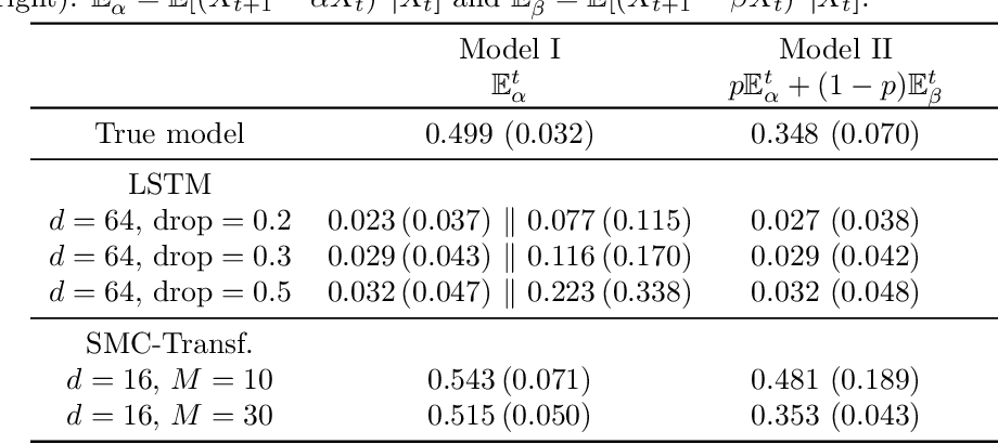 Figure 3 for The Monte Carlo Transformer: a stochastic self-attention model for sequence prediction
