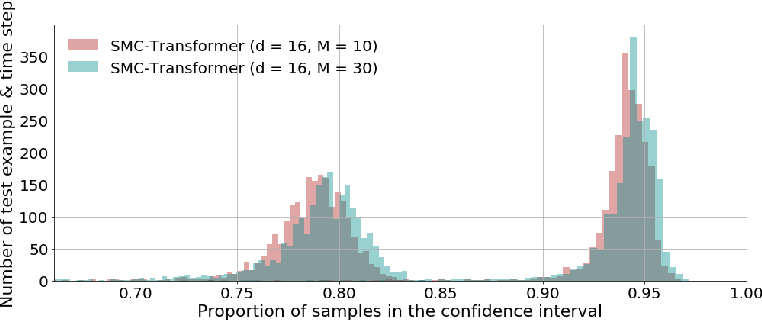 Figure 4 for The Monte Carlo Transformer: a stochastic self-attention model for sequence prediction