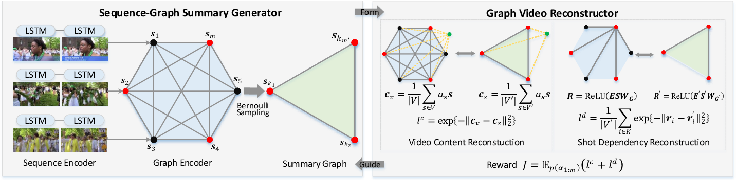 Figure 3 for Reconstructive Sequence-Graph Network for Video Summarization