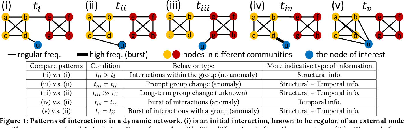 Figure 1 for F-FADE: Frequency Factorization for Anomaly Detection in Edge Streams