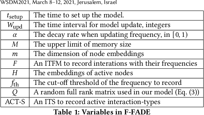 Figure 2 for F-FADE: Frequency Factorization for Anomaly Detection in Edge Streams