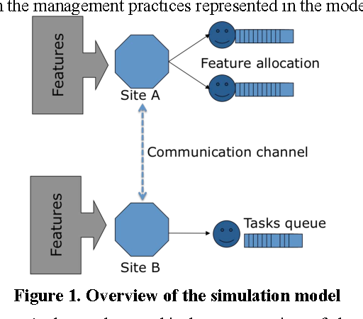 Risk assessment on distributed software projects - Semantic