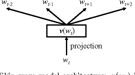 Figure 1 for Multi-layer Representation Learning for Medical Concepts