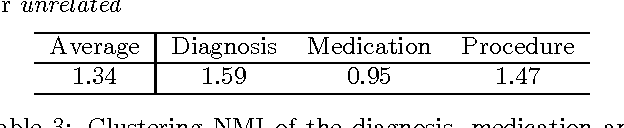 Figure 4 for Multi-layer Representation Learning for Medical Concepts