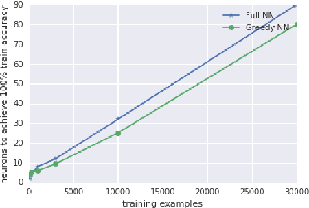Figure 3 for Gradient Descent Quantizes ReLU Network Features