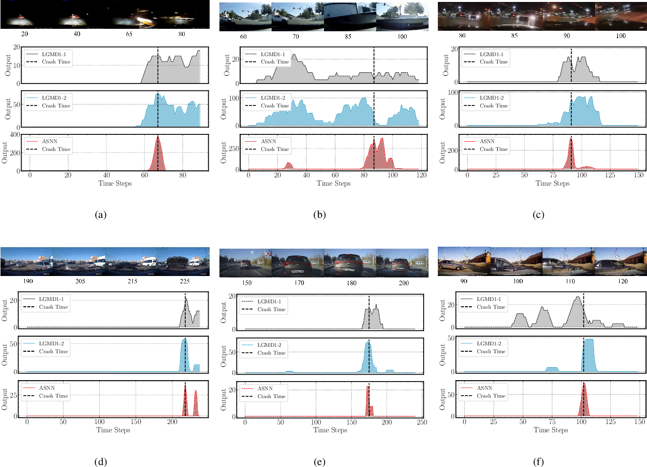 Figure 2 for A Bioinspired Approach-Sensitive Neural Network for Collision Detection in Cluttered and Dynamic Backgrounds