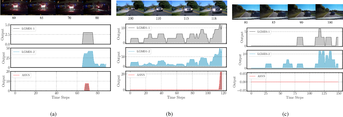 Figure 3 for A Bioinspired Approach-Sensitive Neural Network for Collision Detection in Cluttered and Dynamic Backgrounds