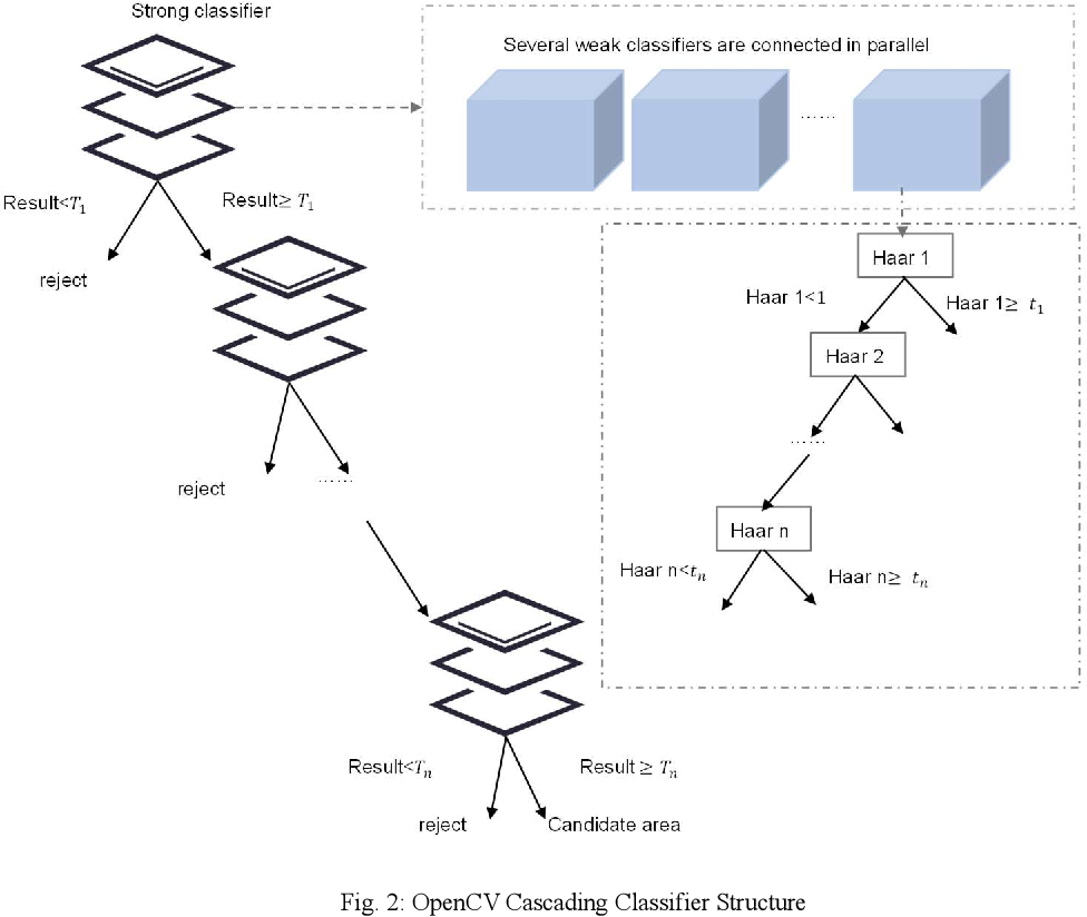 Figure 3 for Towards Class-incremental Object Detection with Nearest Mean of Exemplars