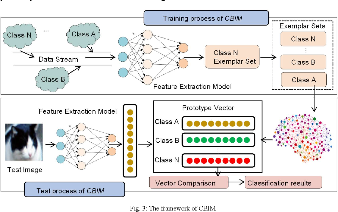 Figure 4 for Towards Class-incremental Object Detection with Nearest Mean of Exemplars