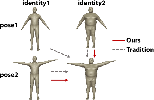 Figure 1 for Neural Pose Transfer by Spatially Adaptive Instance Normalization