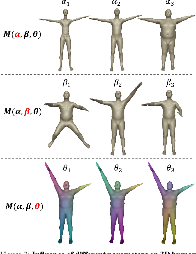 Figure 2 for Neural Pose Transfer by Spatially Adaptive Instance Normalization