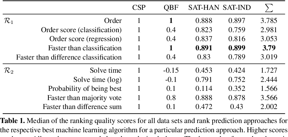 Figure 1 for Ranking Algorithms by Performance