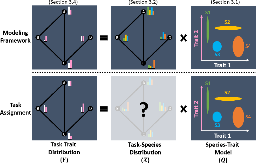 Figure 1 for STRATA: A Unified Framework for Task Assignments in Large Teams of Heterogeneous Robots