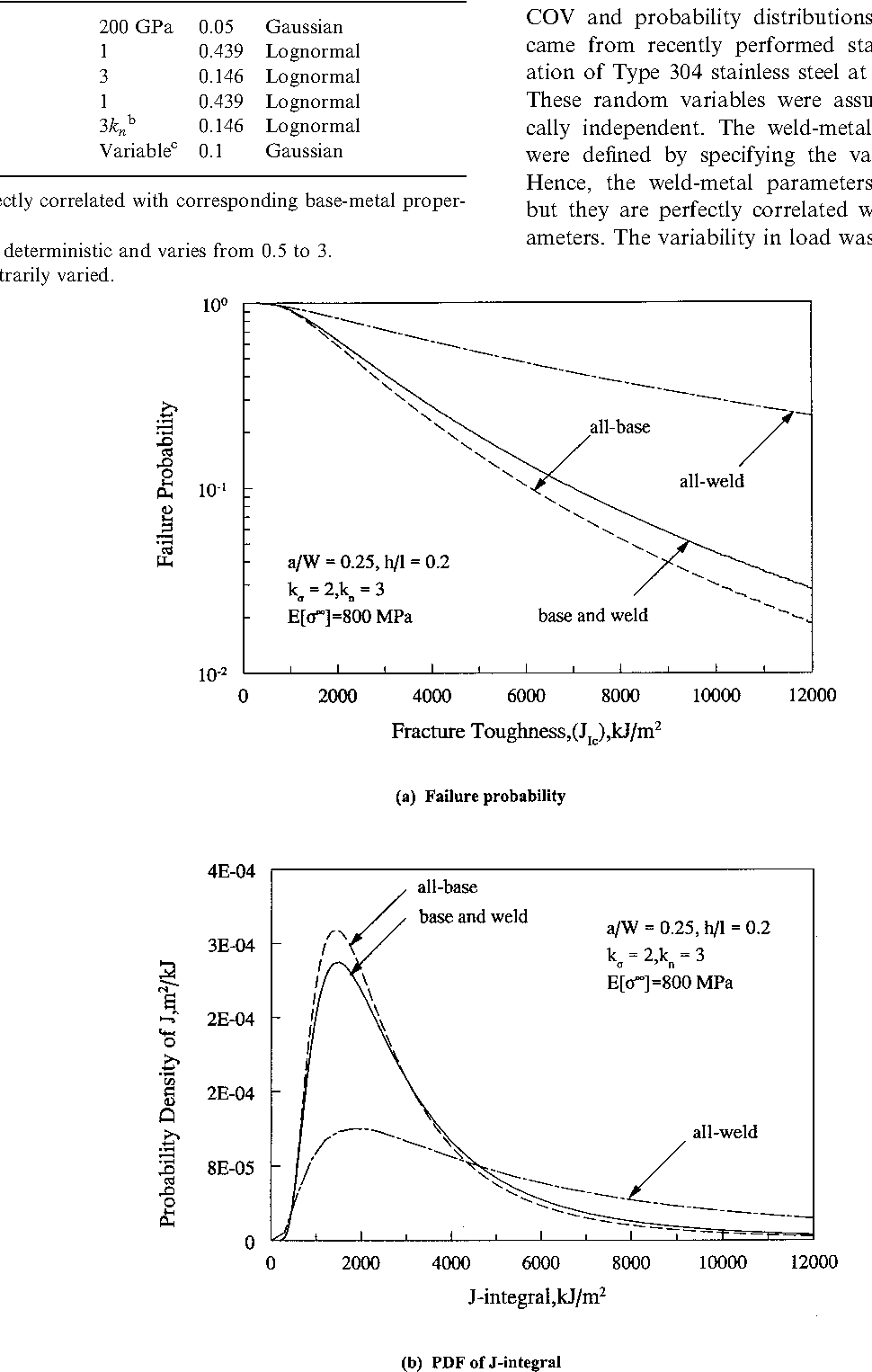 Probabilistic analysis of weld cracks in center-cracked tension
