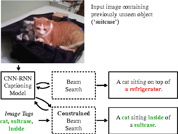 Figure 1 for Guided Open Vocabulary Image Captioning with Constrained Beam Search