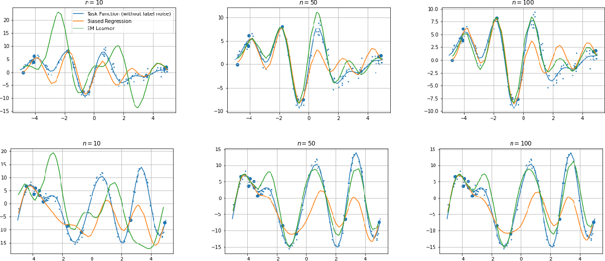 Figure 1 for On Optimality of Meta-Learning in Fixed-Design Regression with Weighted Biased Regularization