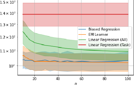 Figure 4 for On Optimality of Meta-Learning in Fixed-Design Regression with Weighted Biased Regularization