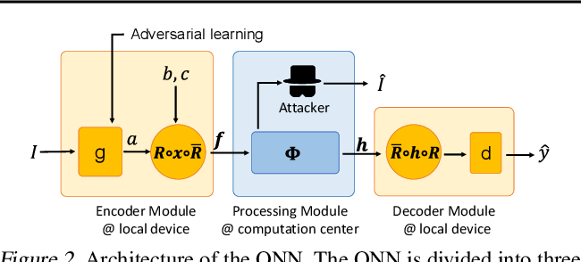 Figure 3 for Deep Quaternion Features for Privacy Protection