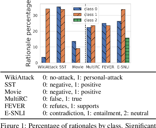 Figure 2 for Evaluating and Characterizing Human Rationales