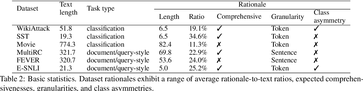 Figure 3 for Evaluating and Characterizing Human Rationales