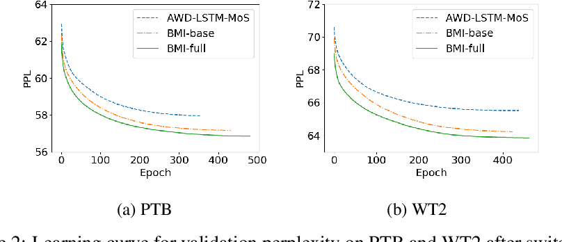 Figure 1 for Better Long-Range Dependency By Bootstrapping A Mutual Information Regularizer