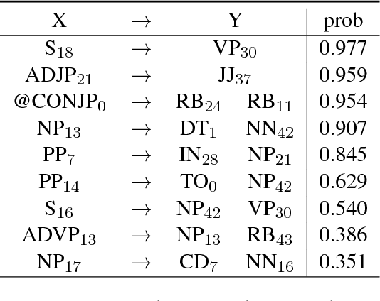 Figure 2 for Top-Down Tree Structured Text Generation