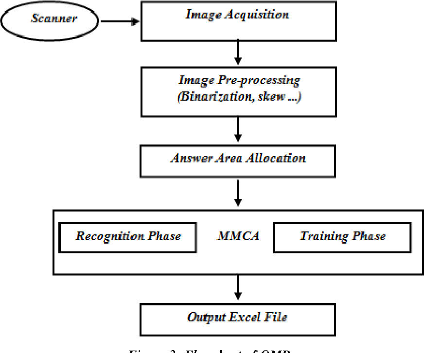 PDF] An Image Processing Oriented Optical Mark Reader Based on