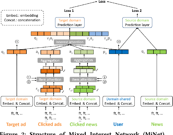 Figure 3 for MiNet: Mixed Interest Network for Cross-Domain Click-Through Rate Prediction