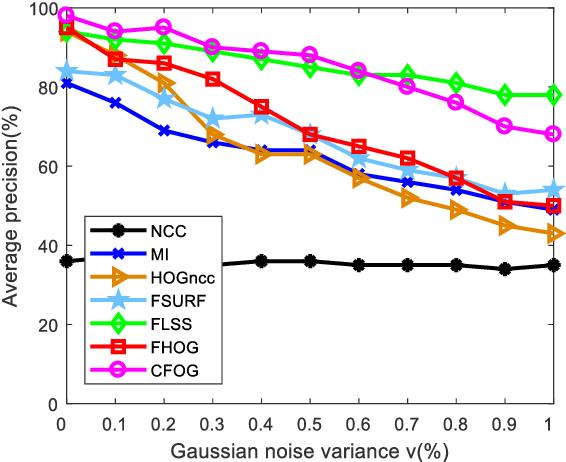 Figure 1 for A Fast and Robust Matching Framework for Multimodal Remote Sensing Image Registration