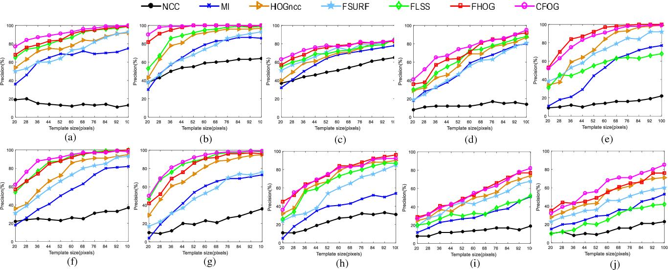 Figure 2 for A Fast and Robust Matching Framework for Multimodal Remote Sensing Image Registration