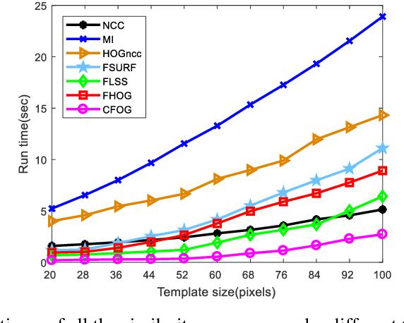 Figure 3 for A Fast and Robust Matching Framework for Multimodal Remote Sensing Image Registration