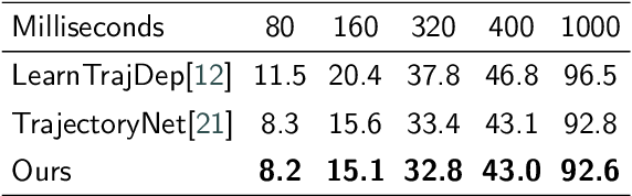 Figure 4 for Temporal Consistency Two-Stream CNN for Human Motion Prediction