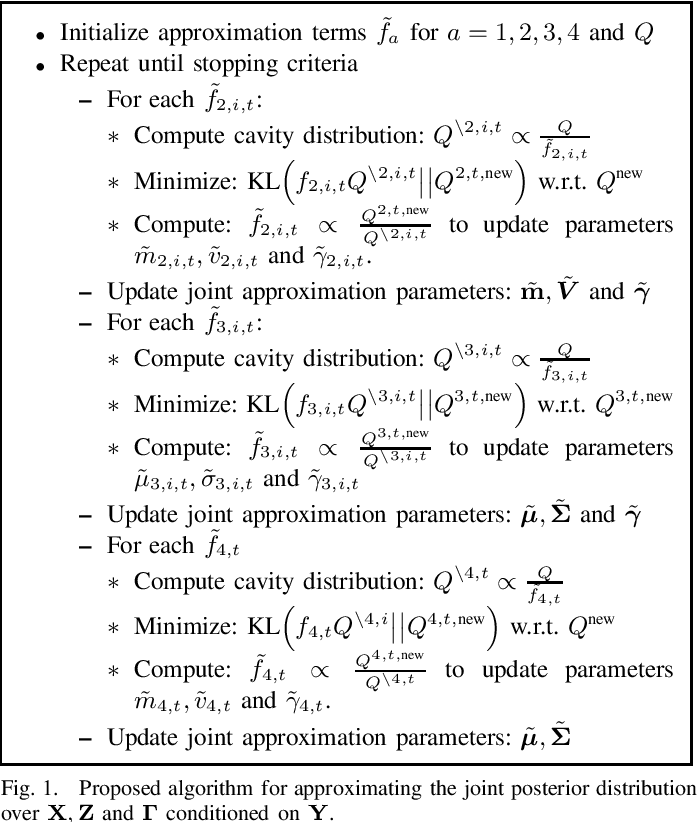 Figure 1 for Spatio-temporal Spike and Slab Priors for Multiple Measurement Vector Problems