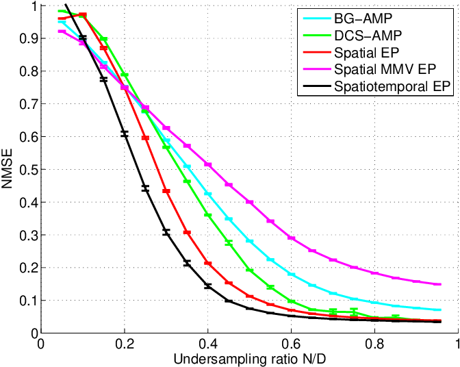 Figure 2 for Spatio-temporal Spike and Slab Priors for Multiple Measurement Vector Problems