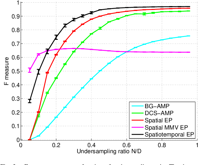 Figure 3 for Spatio-temporal Spike and Slab Priors for Multiple Measurement Vector Problems
