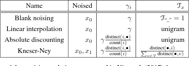 Figure 1 for Variational Smoothing in Recurrent Neural Network Language Models