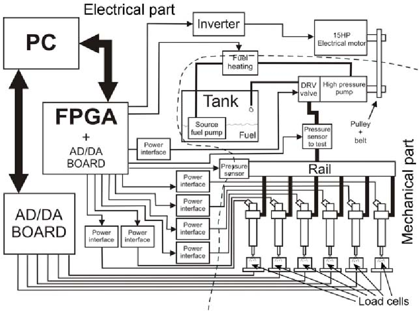 Figure 2 from Simulink-Based Codesign and Cosimulation of a Common
