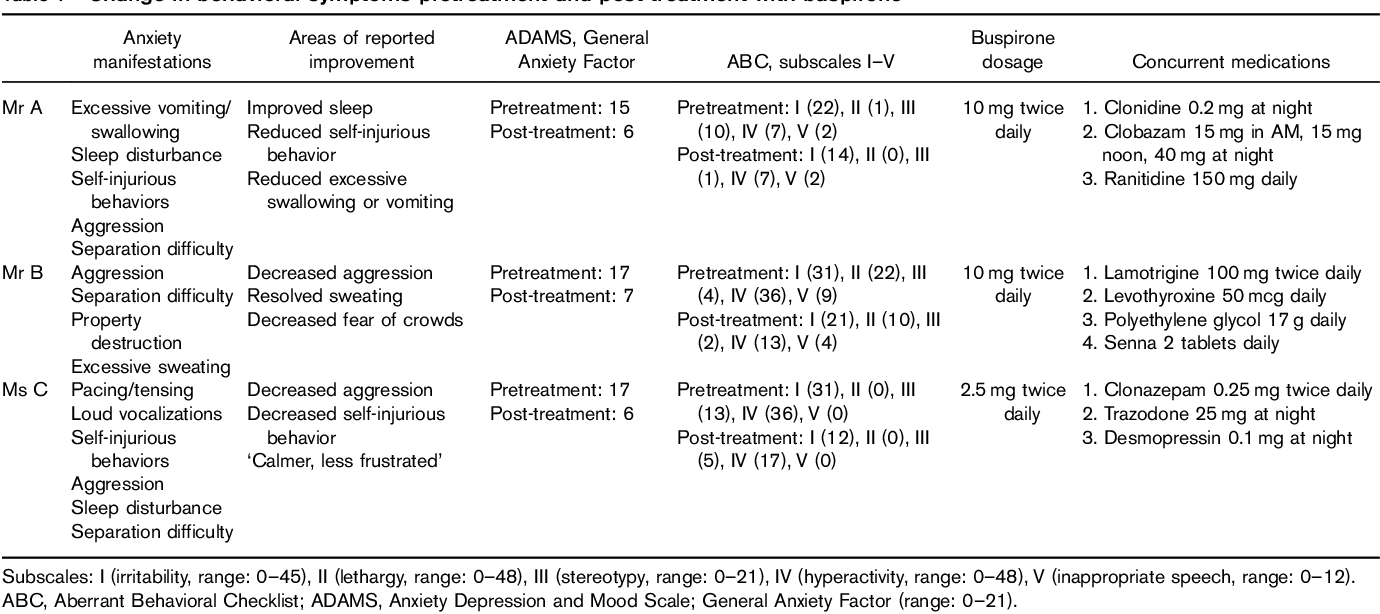 Buspirone for the treatment of anxiety-related symptoms in Angelman