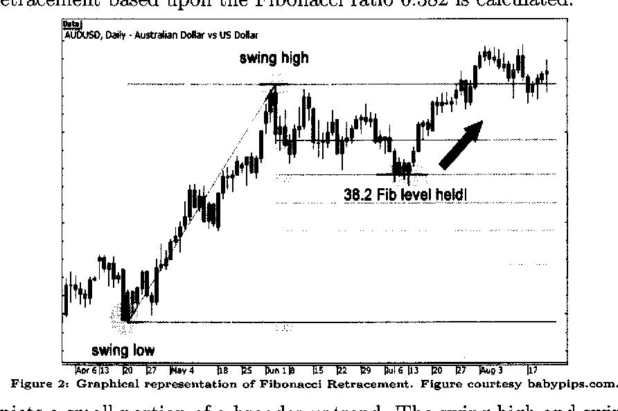 PDF] Fibonacci Retracements and Self-Fulfilling Prophecy