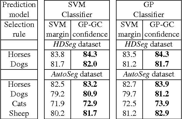 Figure 4 for Identifying Reliable Annotations for Large Scale Image Segmentation