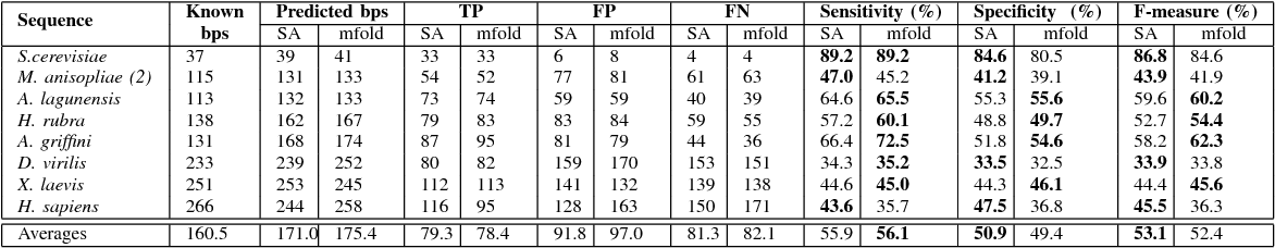 TABLE II COMPARISON OF THE HIGHEST MATCHING BASE PAIR STRUCTURE RESULTS FROM SARNA-Predict (INN-HB) AND mfold PREDICTION ALGORITHMS IN TERMS OF SENSITIVITY, SPECIFICITY AND F-MEASURE. BEST RESULTS ARE IN BOLD.