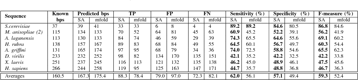 TABLE III COMPARISON OF THE HIGHEST MATCHING BASE PAIR STRUCTURE RESULTS FROM SARNA-Predict (EFN2) AND mfold PREDICTION ALGORITHMS IN TERMS OF SENSITIVITY, SPECIFICITY AND F-MEASURE. BEST RESULTS ARE IN BOLD.