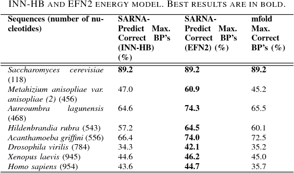 TABLE IV COMPARISON OF THE SENSITIVITY RESULTS FROM SARNA-Predict AND mfold PREDICTION ALGORITHMS WITH NATIVE STRUCTURES USING THE INN-HB AND EFN2 ENERGY MODEL. BEST RESULTS ARE IN BOLD.