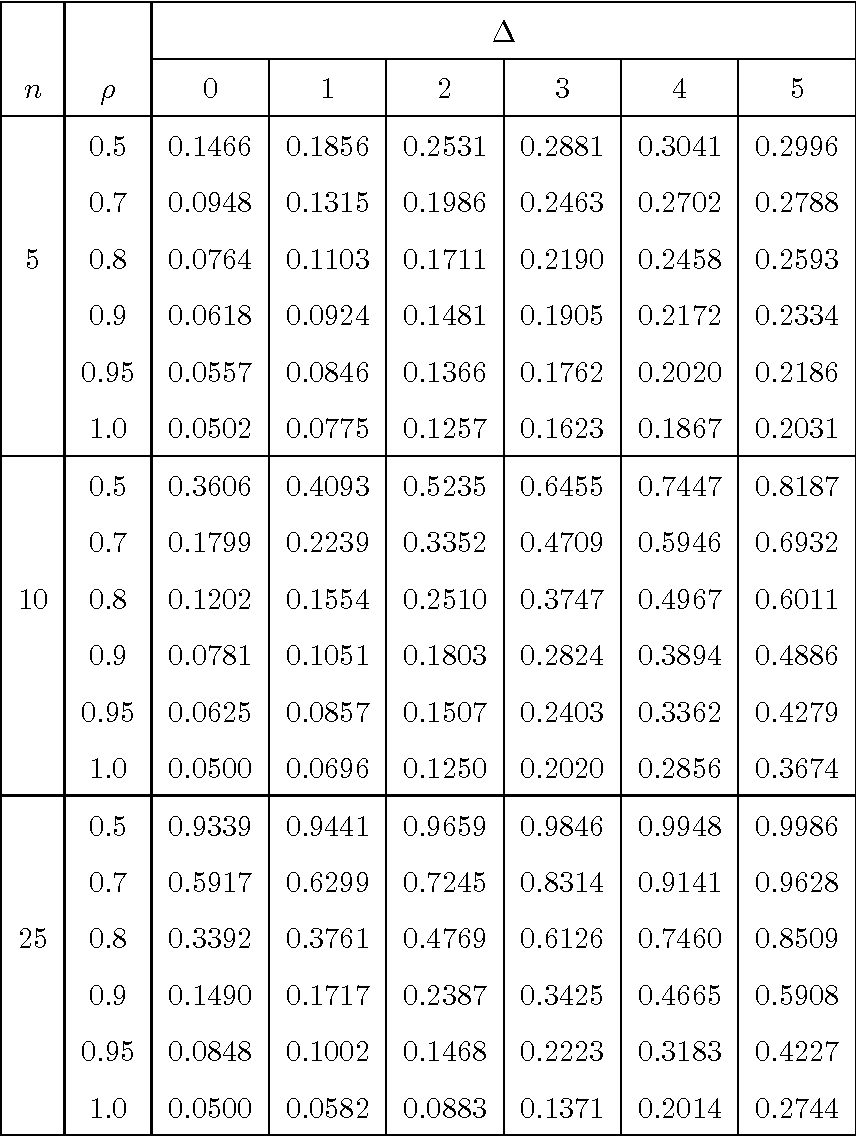 Table 1 from Unit root test in the presence of a single additive